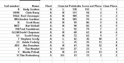 Higgins 2008 scores